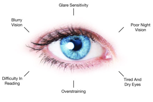 Occusharp Eye Care
